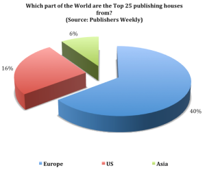 World publishing