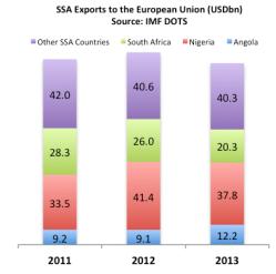 ssa eu exports