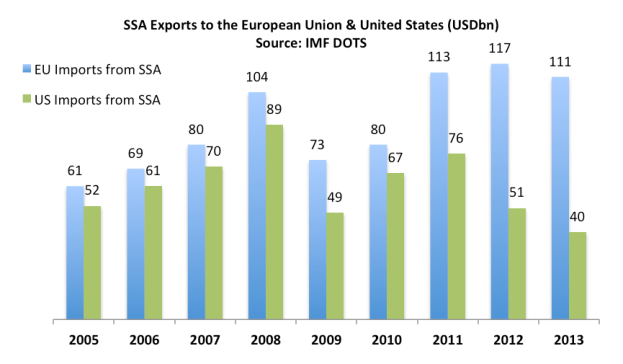 SSA Exports to EU and US