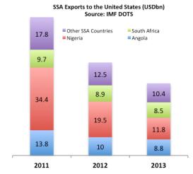 ssa us exports